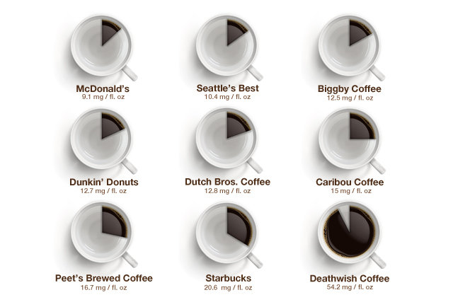 How much caffeine in your coffee?