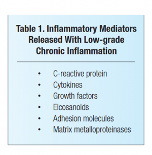 Anti-Inflammatory Diets for Pain