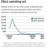 "Zika vaccine – just say ""No"""