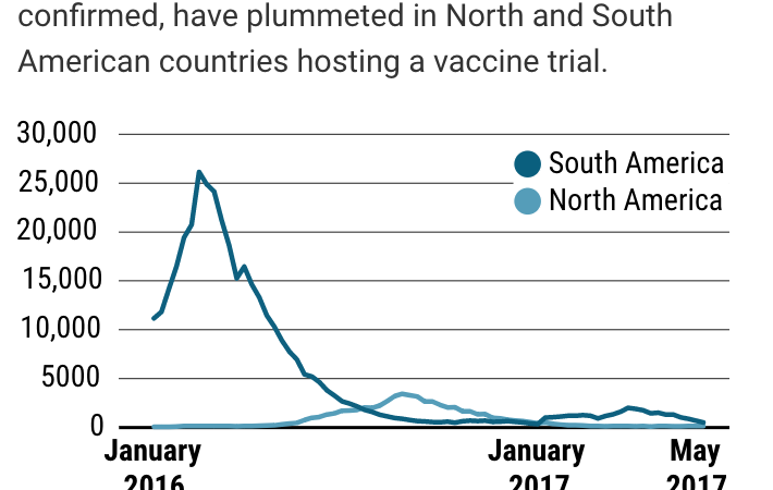 "Zika vaccine – just say ""No"""