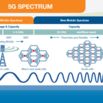 5G is a weapon